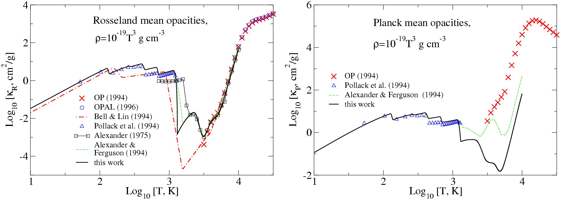 Opacities for protoplanetary disks